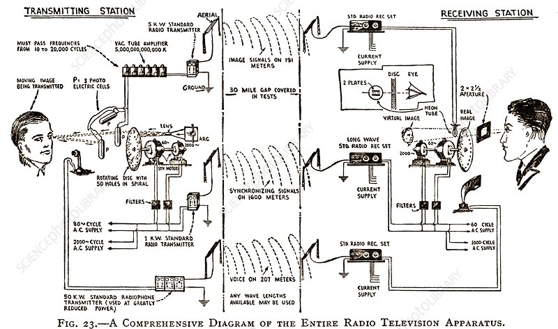 1920s television system, diagram