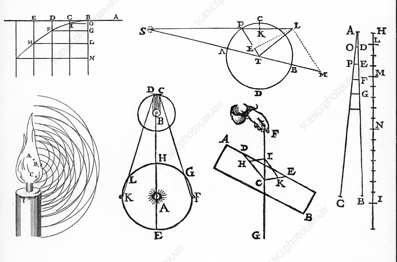early physics diagrams stock image v500 0047 science photo library rh sciencephoto com physical diagrams of human body physics diagram software