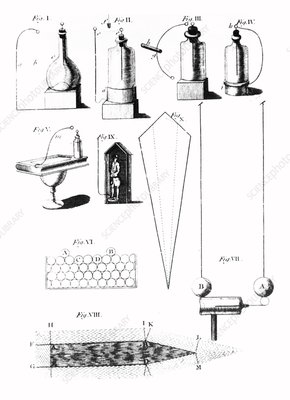 Artwork of Franklin's electrical equipment