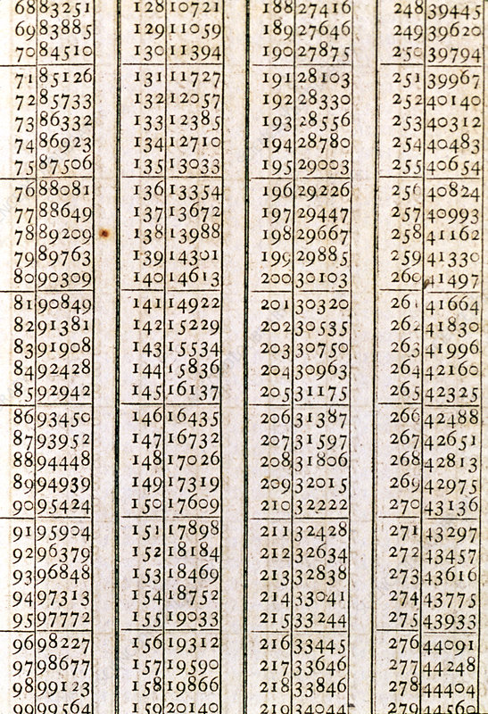 Logarithm table