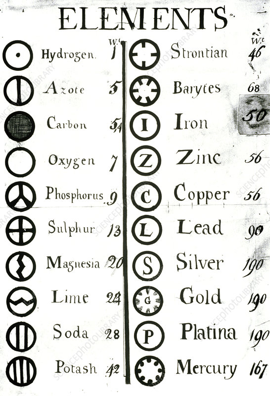 Daltons list of atomic weights & symbols