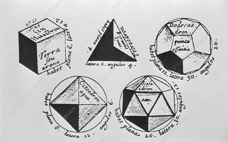 The five Platonic solids