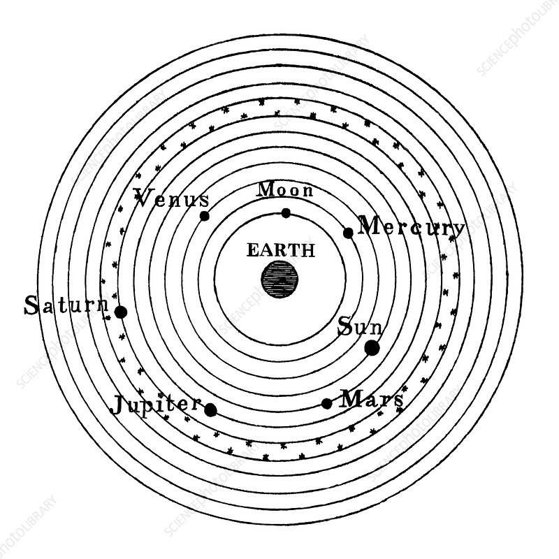 Ptolemaic cosmology