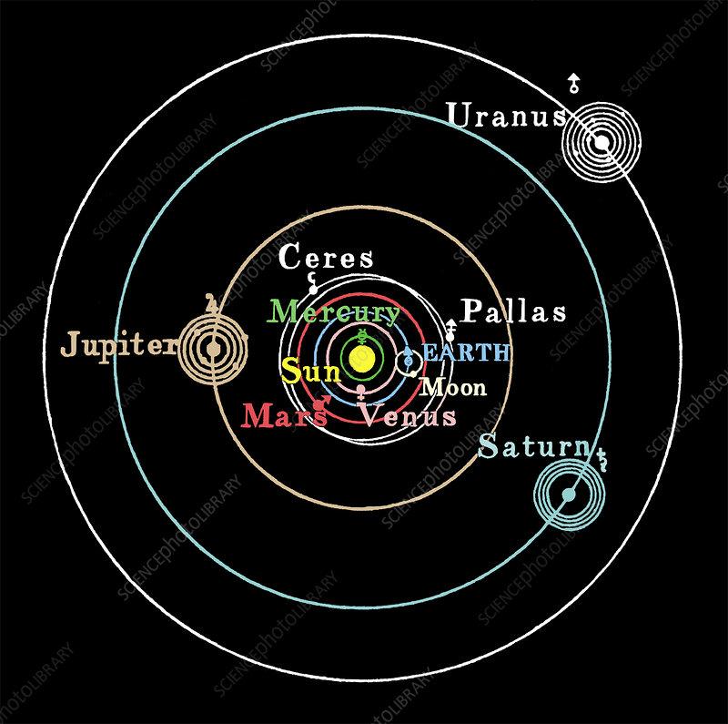 Copernican solar system - Stock Image - V700/0092 - Science Photo