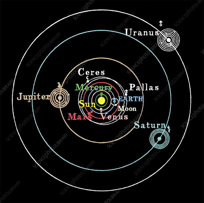 Copernicus Model Of The Solar System. Copernican solar system