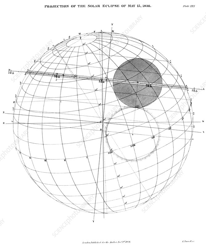 1836 total solar eclipse projection