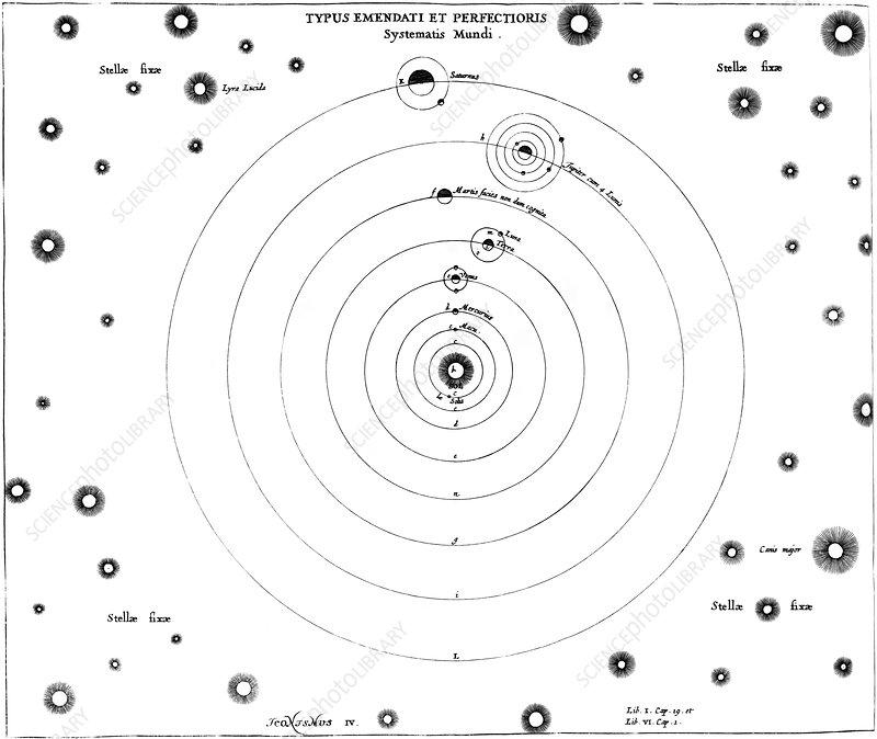von guericke u0026 39 s solar system  1672 - stock image v700  0357