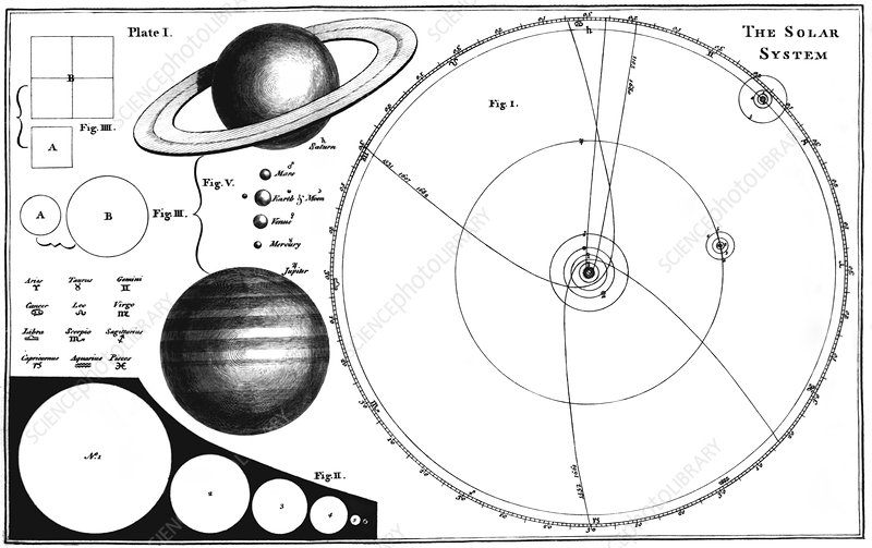 Fergusons solar system diagram 1756 stock image v7000361 fergusons solar system diagram 1756 ccuart Images
