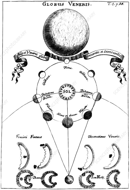 Observed phases of Venus, 1696